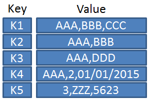 NoSQL - Key-Value Stores
