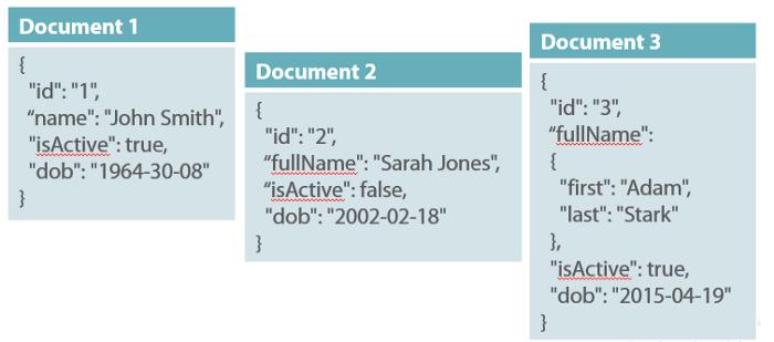 NoSQL - Document Databases - Cơ bản về phân tích và thiết kế hệ thống phần mềm)