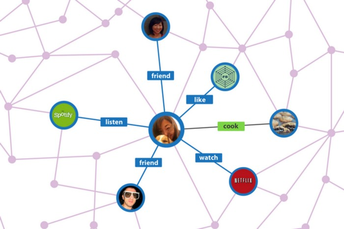 NoSQL - Graph Databases