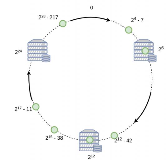Mô hình vòng tròn trong Consistent Hashing