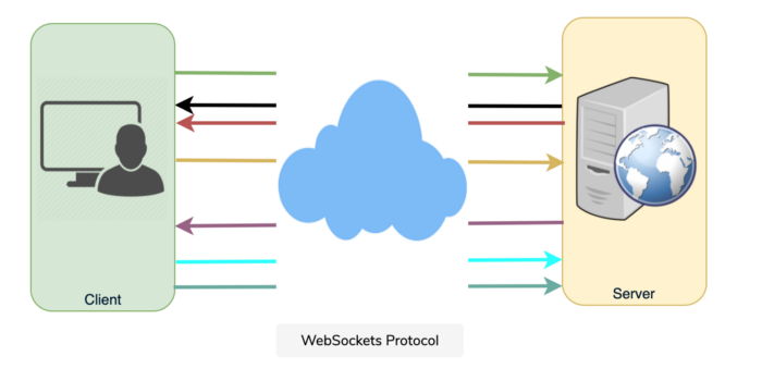WebSockets Protocol