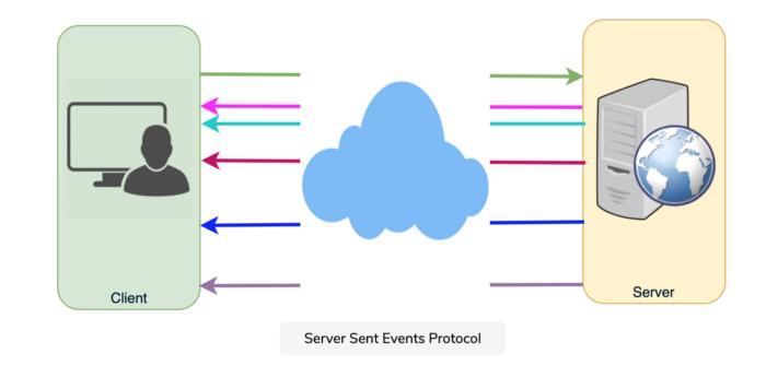 Server Sent Events Protocol