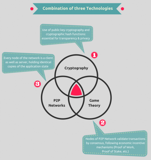 Công nghệ Blockchain là sự kết hợp của 3 công nghệ - Tìm hiểu về công nghệ blockchain