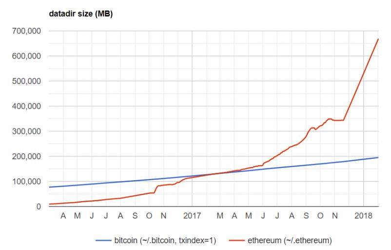 Dung lượng lưu trữ của mạng Bitcoin và Ethereum
