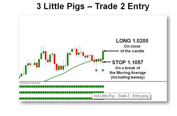 Trade 2 - Điểm vào lệnh   (Chiến lược giao dịch 3 con heo - 3 Little Pigs)