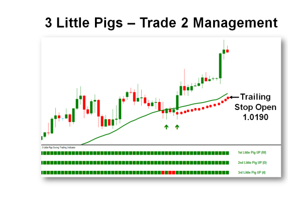 Trade 2 - Quản lý lệnh  (Chiến lược giao dịch 3 con heo - 3 Little Pigs)
