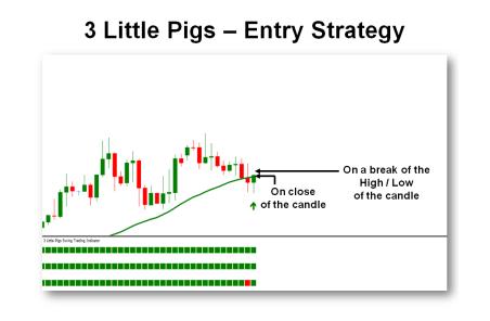 Chiến lược vào lệnh - Chiến lược giao dịch 3 con heo - 3 Little Pigs
