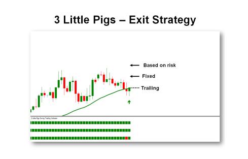 Chiến lược thoát lệnh  (Chiến lược giao dịch 3 con heo - 3 Little Pigs)