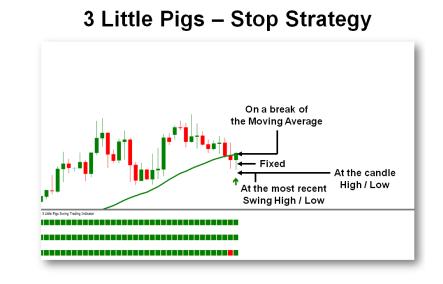 Chiến lược dừng lỗ (Chiến lược giao dịch 3 con heo - 3 Little Pigs)