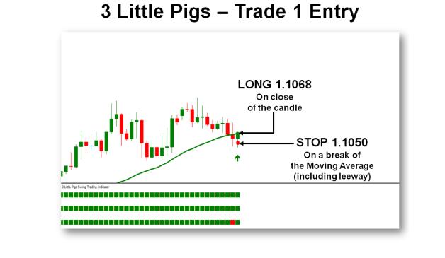 Trade 1 - Điểm vào lệnh  (Chiến lược giao dịch 3 con heo - 3 Little Pigs)