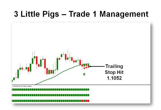 Trade 1 - Quản lý lệnh  (Chiến lược giao dịch 3 con heo - 3 Little Pigs)