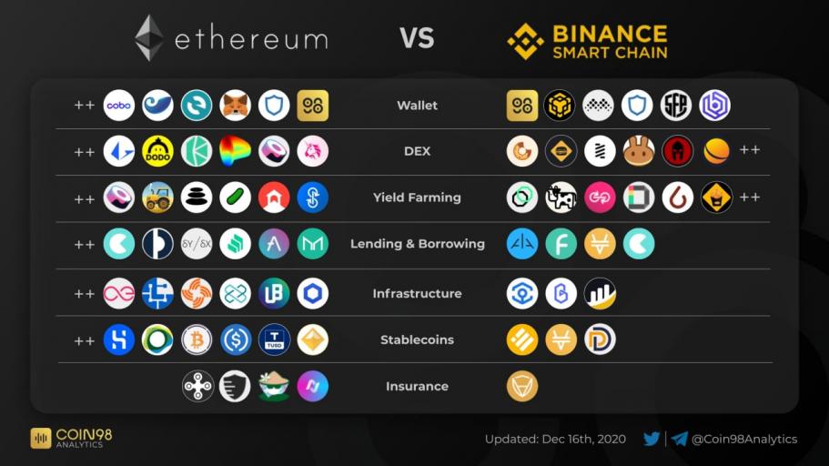 DEFI giữa Ethereum và Binance Smart Chain