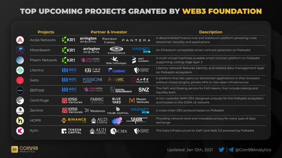 Top upcomming projects granted by WEB3 FOUNDATION
