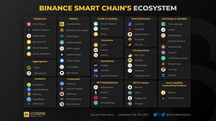 Hệ sinh thái trên Binance Smart Chain BSC