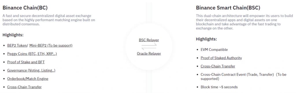 So sánh BC và BSC