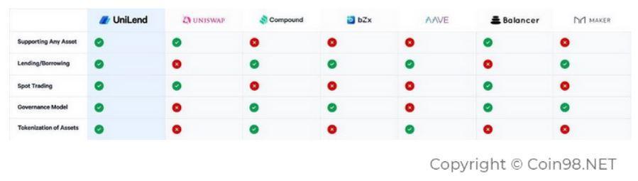 So sánh tính năng của một số nền tảng Lending/Borrowing