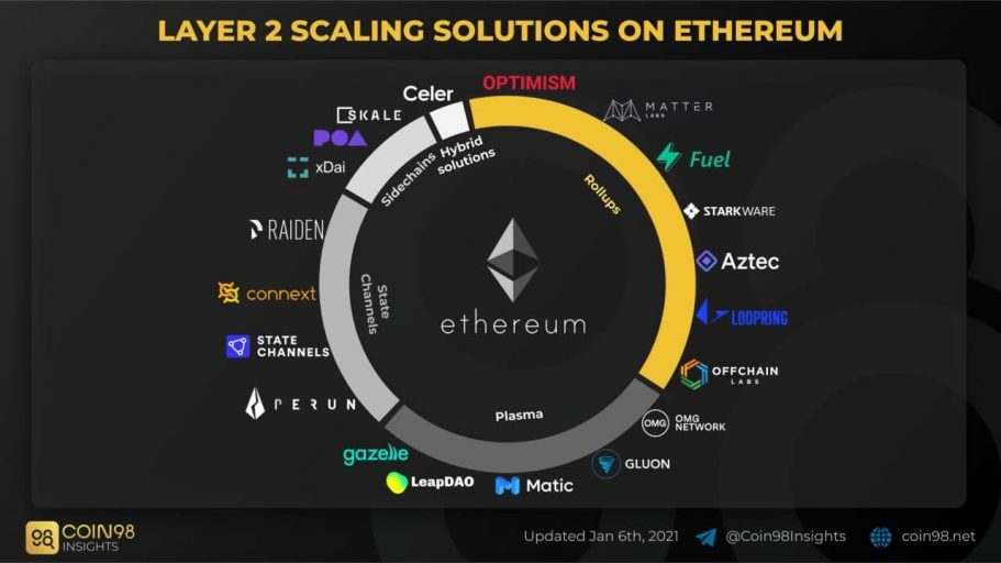 Layer 2 Scaling solutions on Ethereum