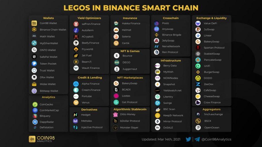 Legos in Binance Smart Chain