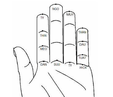 12 địa chi trên bàn tay