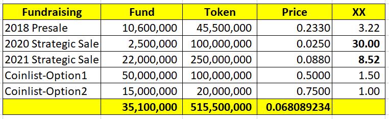Giá trung bình token HMT