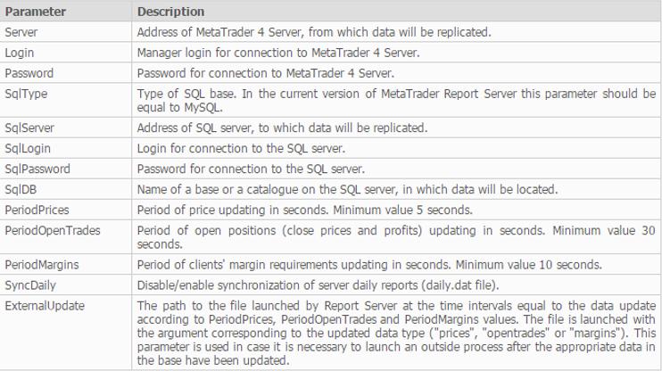 Cấu hình MT4 Report Server