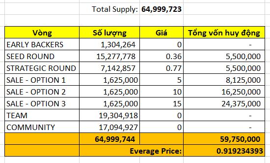 Giá trung bình của VEGA