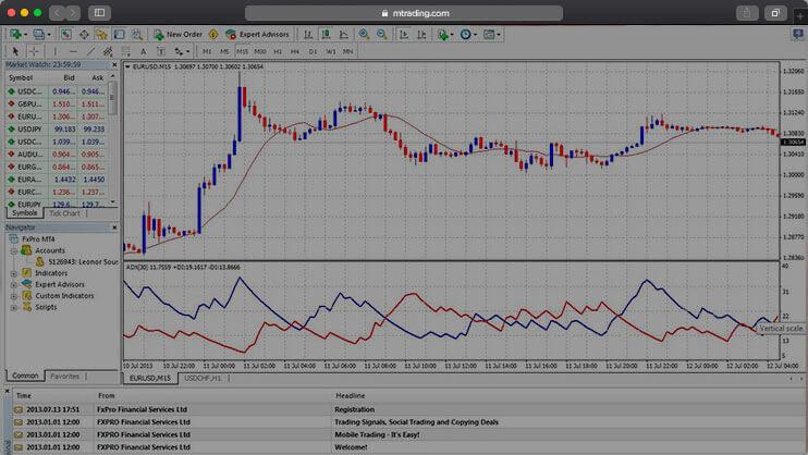 Toàn tập về Meta Trader 4 Platform (MT4)
