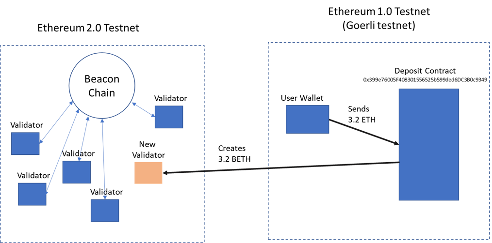 How to transfer ETH happend between Ethereum 1.0 and 2.0 Vietnam Blockchain Innovation