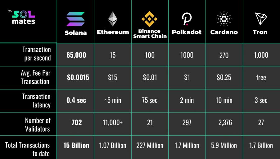 Bảng so sánh một số thông số giữa các blockchain hiện nay