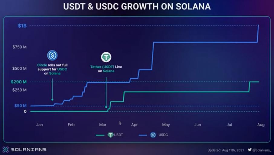 Các thời điểm phát hành USDT và USDC trên Solana