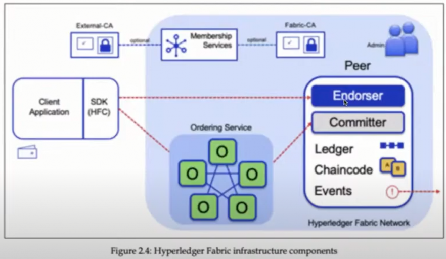 Hyperledger Fabric infrastructure components