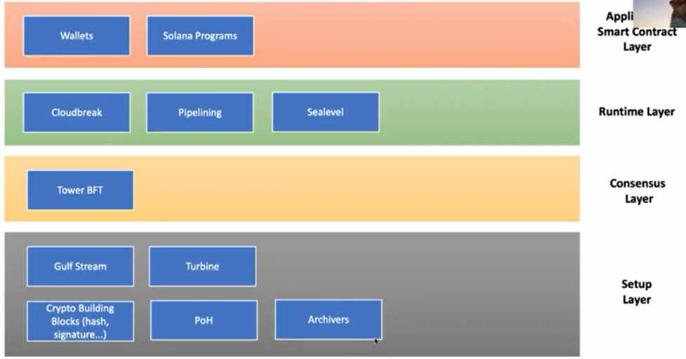 Solana Reference Architecture