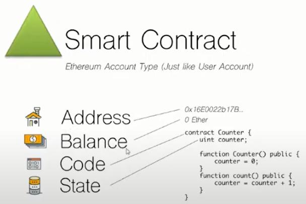 Thông tin Smart Contract