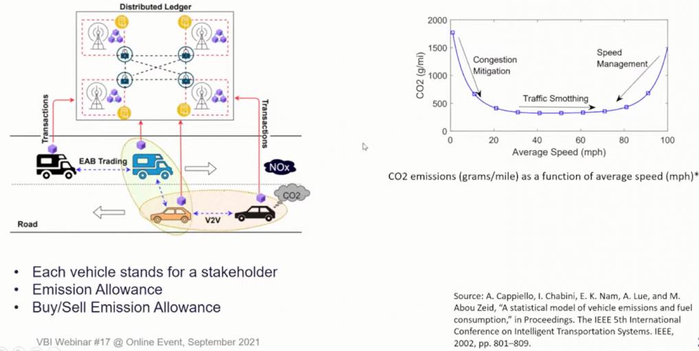 Emission Trading using Blockchain