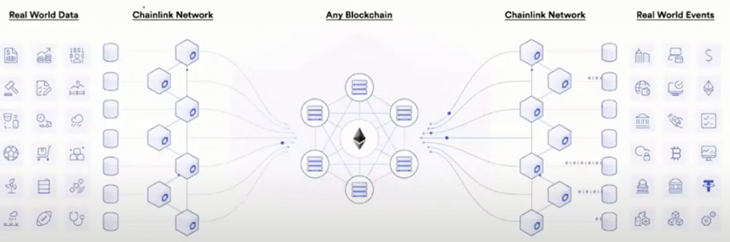 Chainlink - a decentralized oracle network