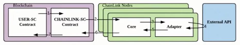 Mô hình vận hành Decentralized Oracle với Chainlink