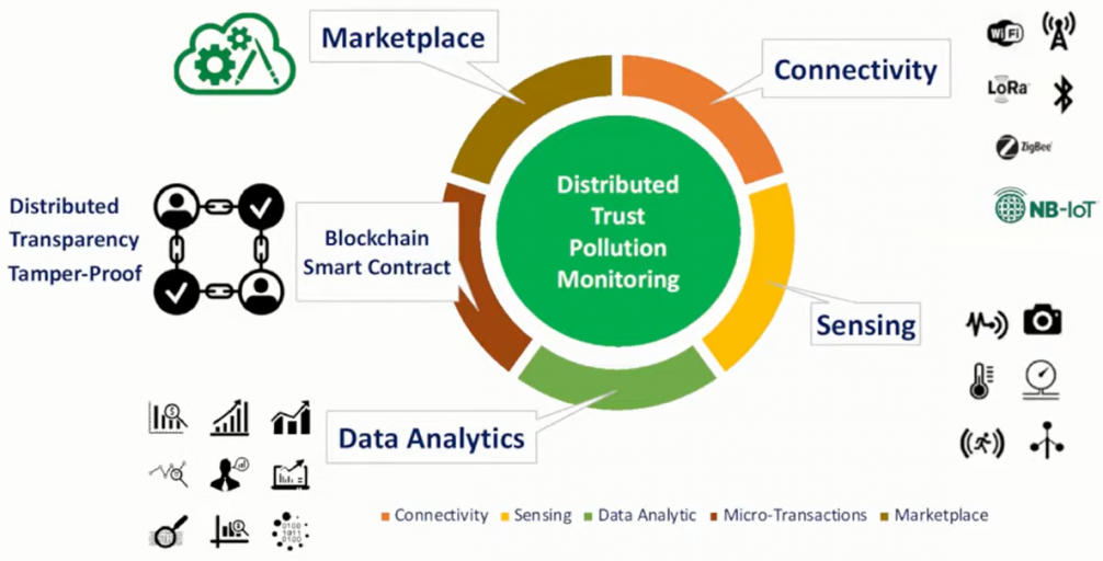 Hệ thống Trusted Monitoring